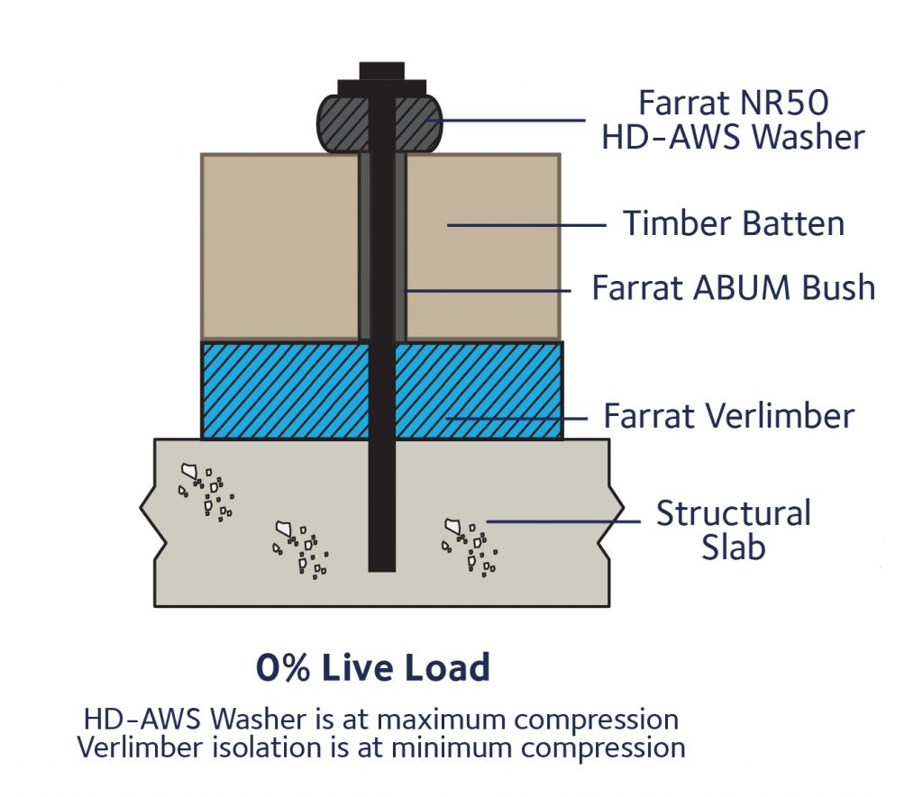 0% Live Load - HD AWS Washer for Acoustic Isolation