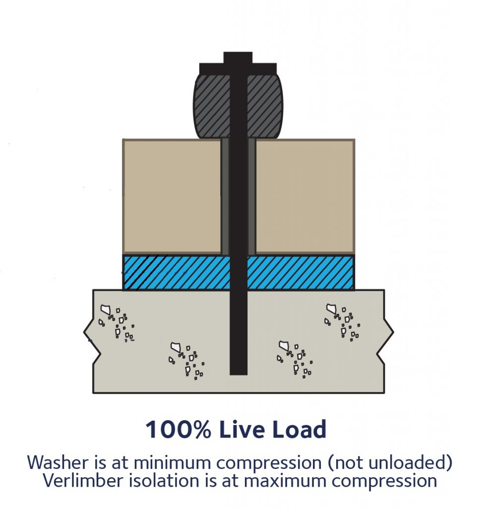 100% Live Load - HD AWS Washer for Acoustic Isolation