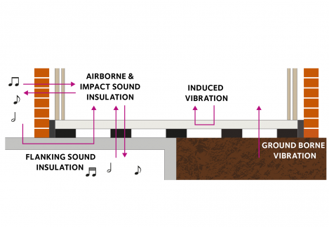 Farrat Acoustic Floating Floors - theory of ground borne vibrations