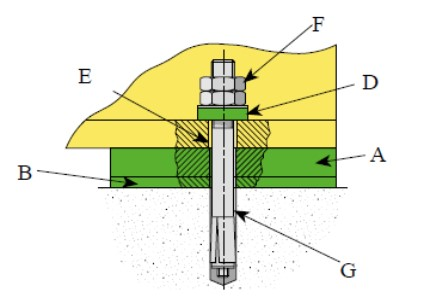 Bolt-Through Pad Installation using single or multiple pad configuration