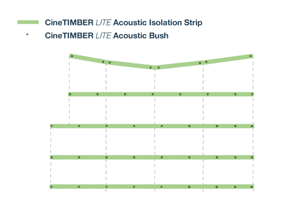 CineTIMBER LITE Acoustic Isolation Strip Example Layout